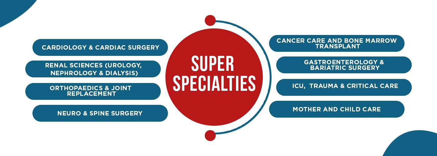 Metro Hospital Specialities
